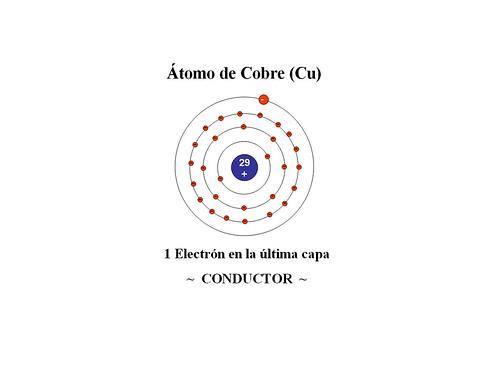 atomo de cobre