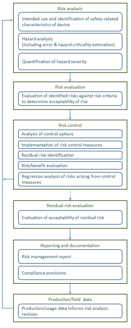 ISO 14971 risk management process