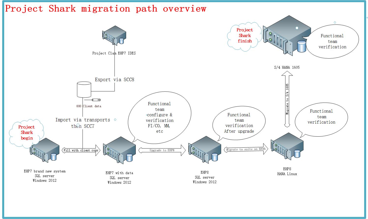 Project Shark Overview Dezhi Forum Sap 1 Block Diagram You