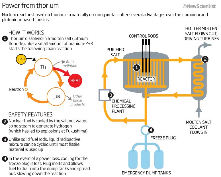 thorium vs oil