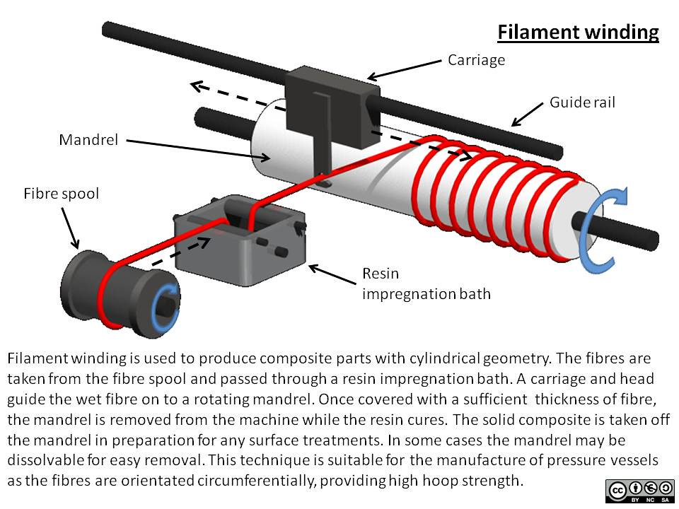 Filament winding This resource is a schematic image for