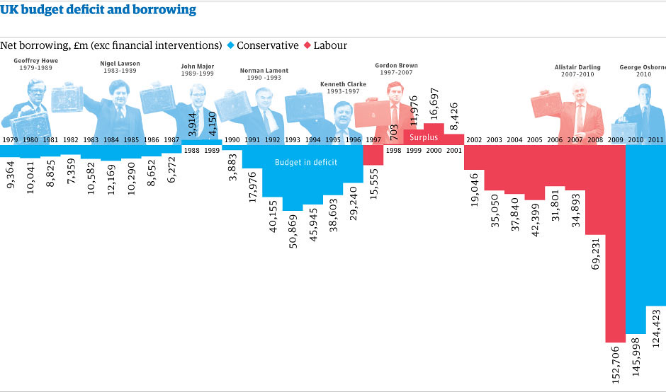 UK budget deficit and borrowing by Mark McCormick for the ...