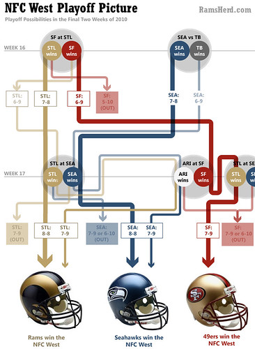 playoff-picture-2010 | by RamsHerd.com