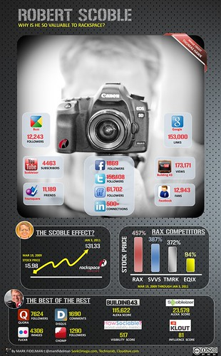 Robert Scoble Social Media Infographic | by Mark Fidelman
