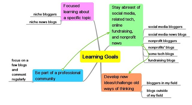 critical thinking learning goals