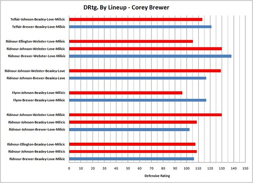 Brewer Lineup Graph | by Levy2725