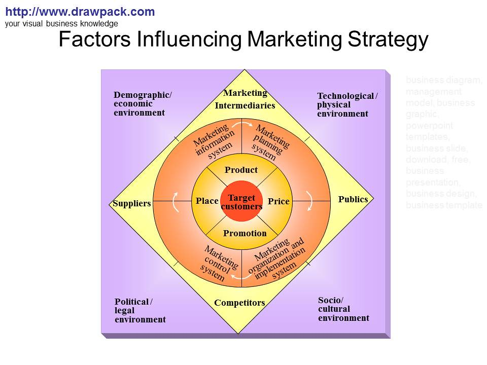 how culture can influences international business strategy marketing essay Several factors influence the spending behavior of consumers/ the factors include the economic, culture, political, legal, and environmental factors economic factors primarily influence what a customer will buy and if they can service and maintain the product without cutting too deep into their budget (lynn, 2011.