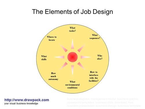 The elements of job design diagram flickr photo sharing - Jabsin design ...