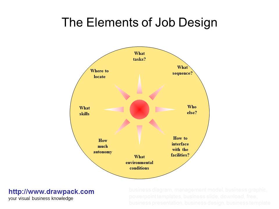 job design Job design refers to the consideration of contextual factors such as worker experience, task characteristics, and the method of assessment used to evaluate job performance one method for matching task characteristics with the abilities of the older worker is to compare the knowledge, skills, and abilities (ksas) necessary.