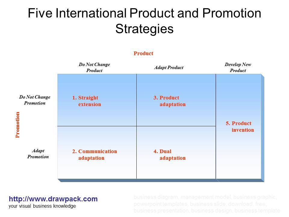 international marketing notes International marketing provides an approach and framework for identifying and analysing the key cultural and environmental characteristics of any nation or global region and highlights the importance of viewing international marketing management from a global perspective.