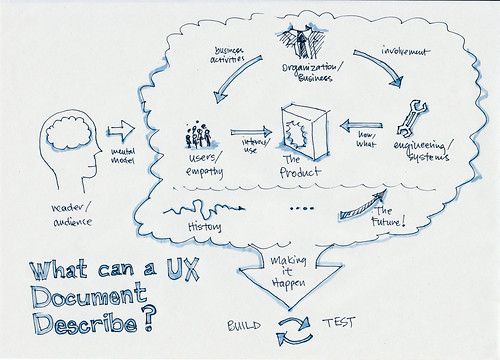 what can a ux document describe | by jaremfan