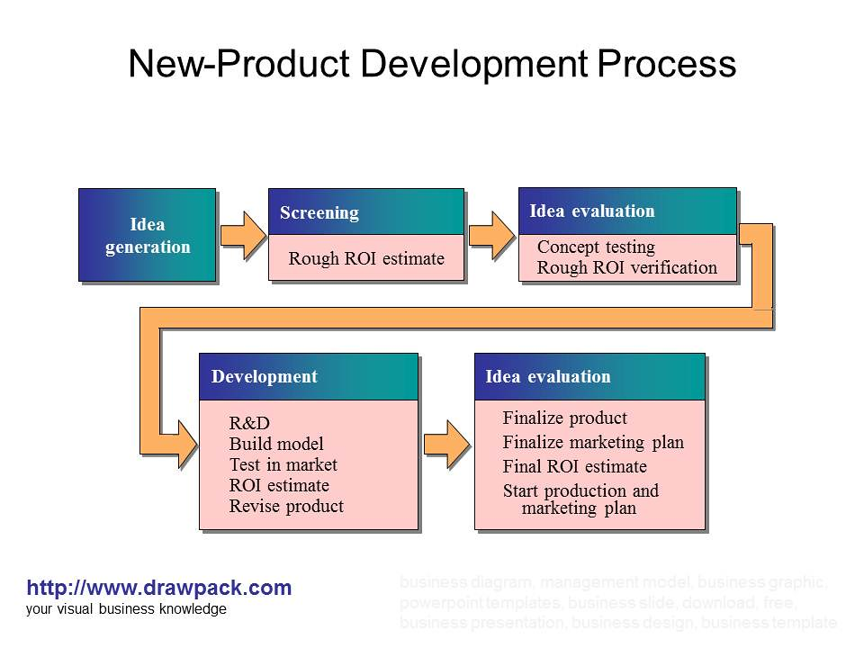 Product design process diagram the for Company product development