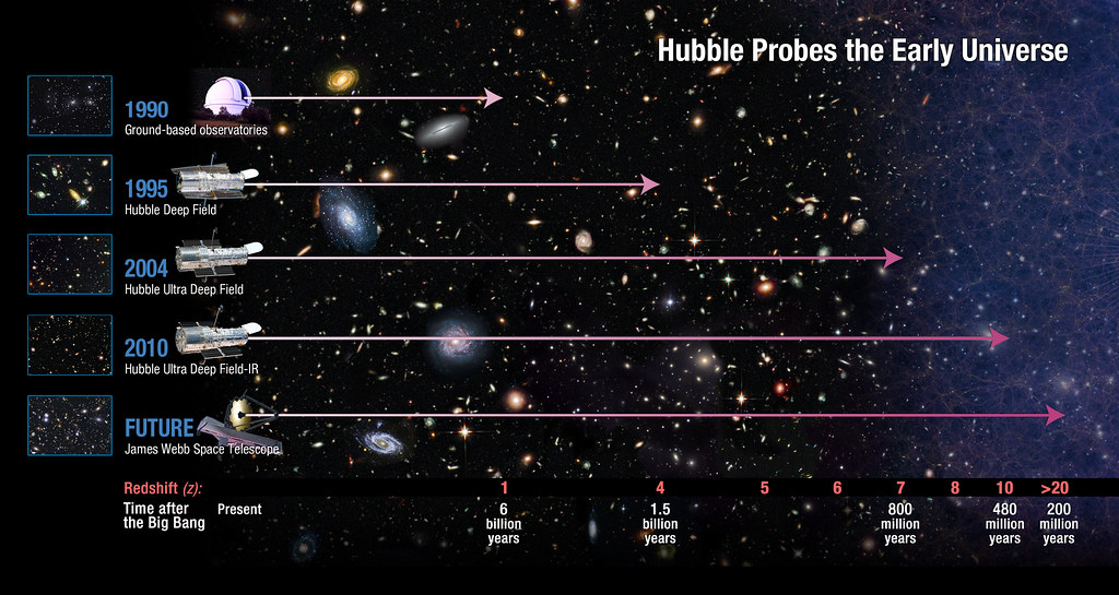 How Far Does Hubble See