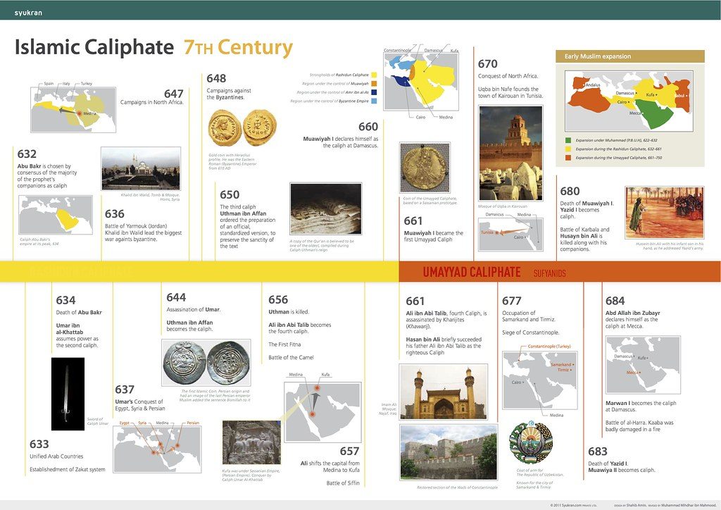 Islamic Caliphate Map Timeline Islamic Caliphate 7th