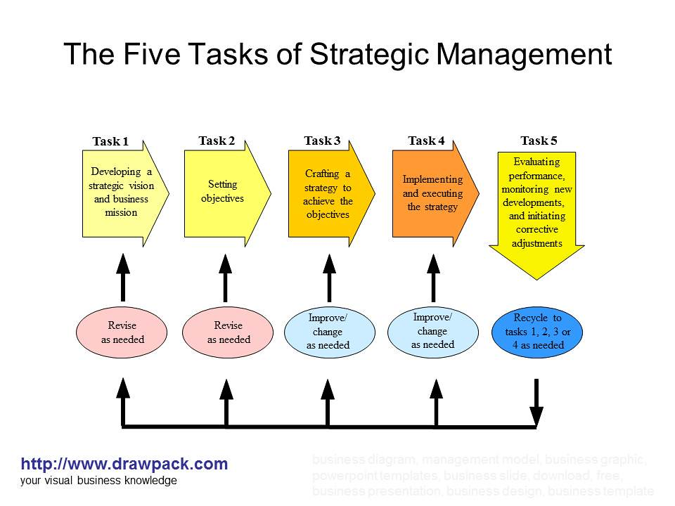 The Five Tasks Of Strategic Management Diagram Drawpack