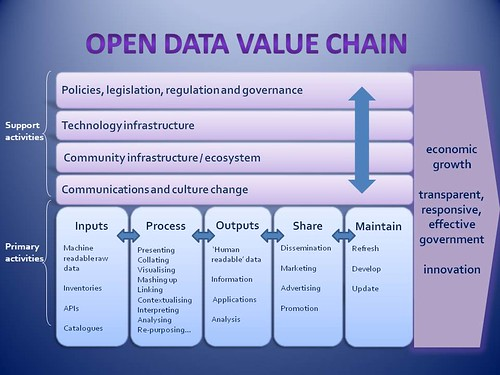Open Innovation in Value Chain for Sustainability of Firms