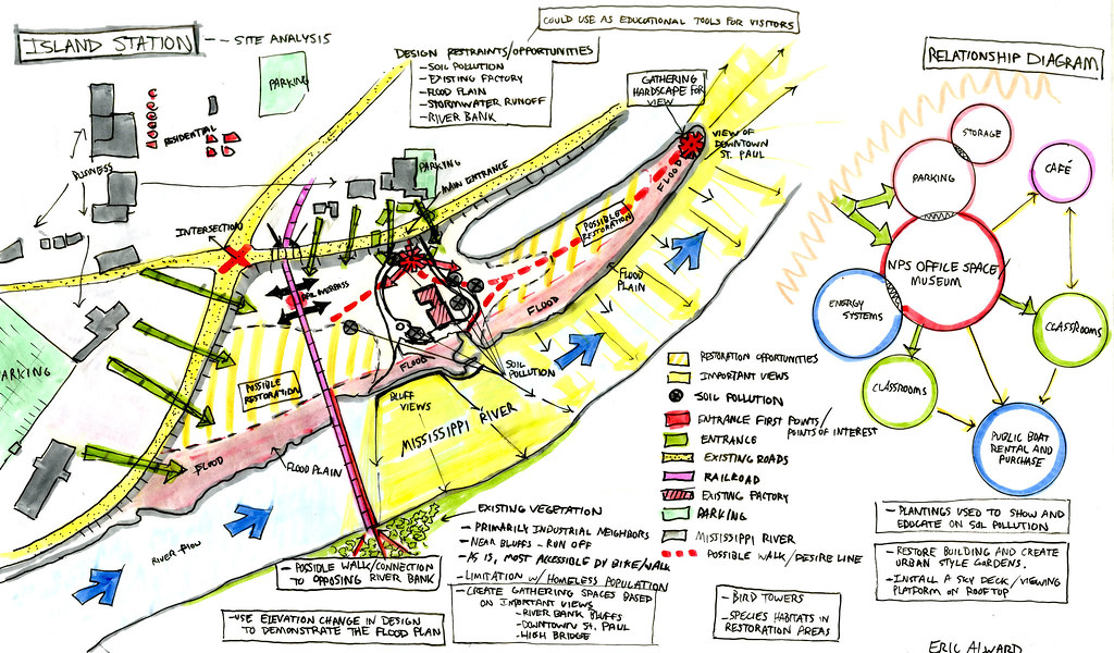 Island Station Ecological Site Analysis/Synthesis | Island