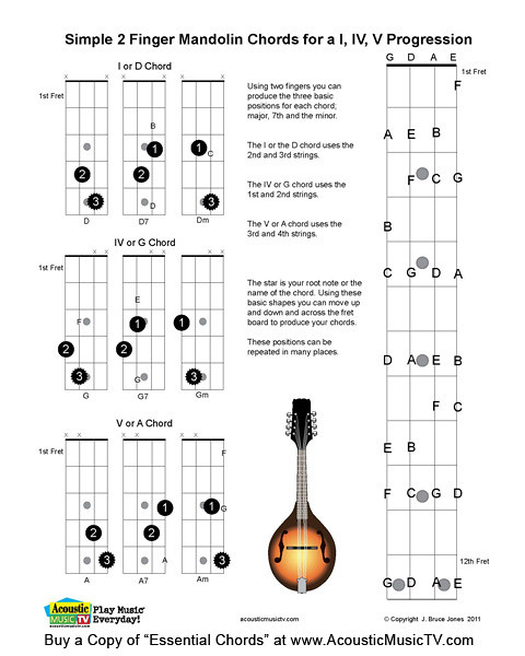 Gallery For u0026gt; Bluegrass Mandolin Chords