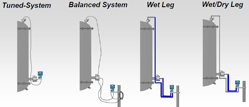 Differential Pressure Level Measurement Common Ways To