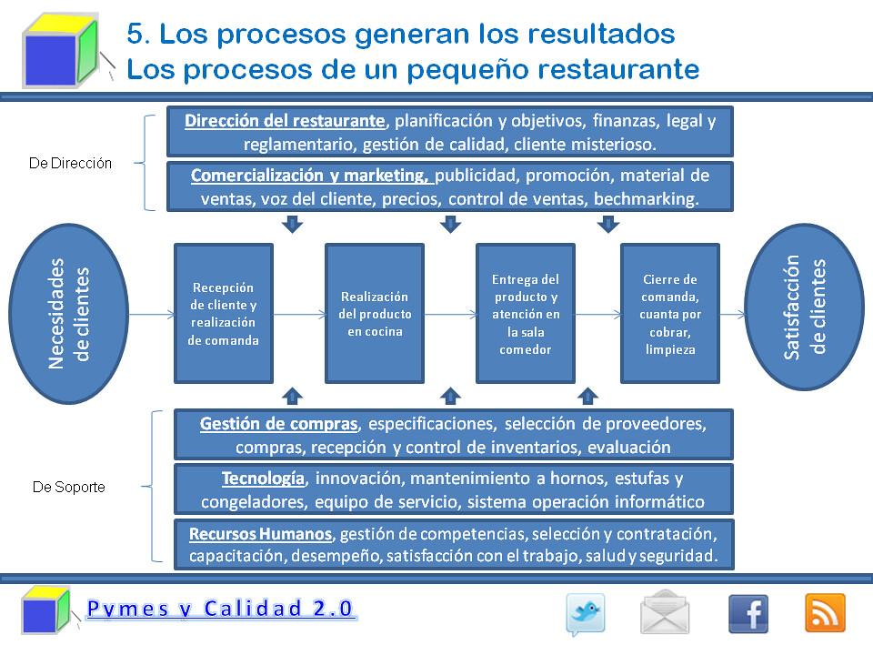mapa de procesos de un restaurante mapa de procesos de