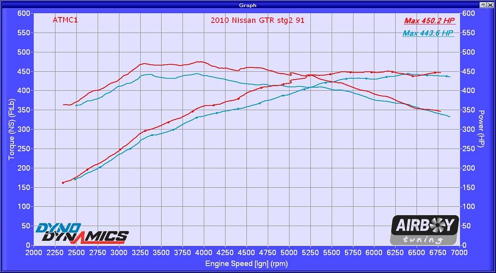 Nissan dealerships in ms for Sam stevens motors tupelo ms