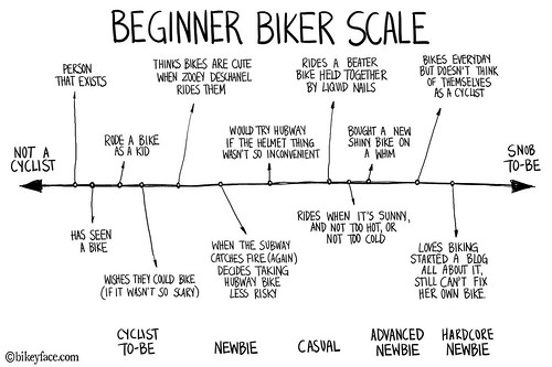 Midnight Misadventures: Beginner Biker Scale | by bikeyface