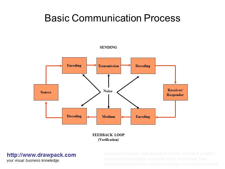 communication process with diagram photo album   diagramsbasic communication process diagram drawpack com flickr