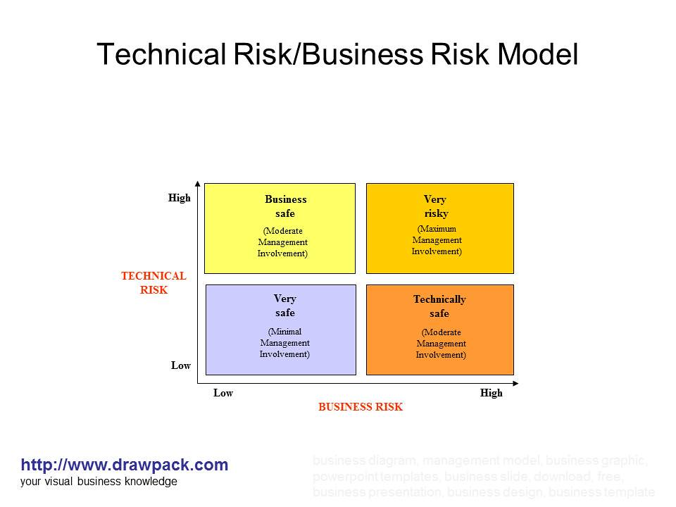 C Identified Risks from Initial Technical Risk Assessment ...