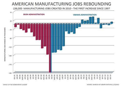 Manufacturing Jobs | by Leader Nancy Pelosi