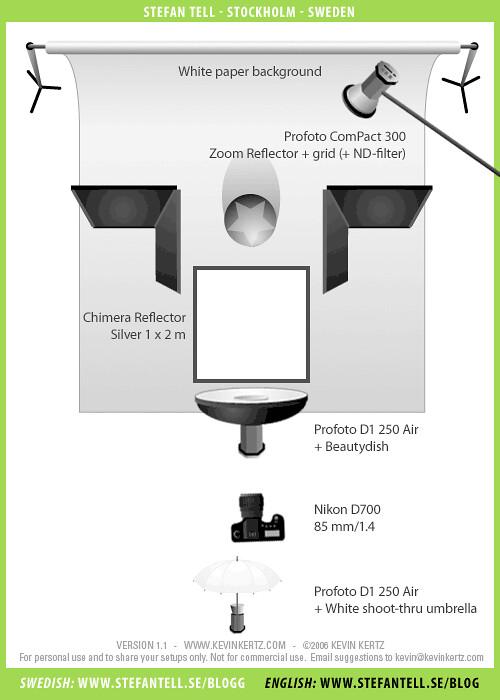 Studio Lighting    Setup       Diagram     Author Headshot   Studio