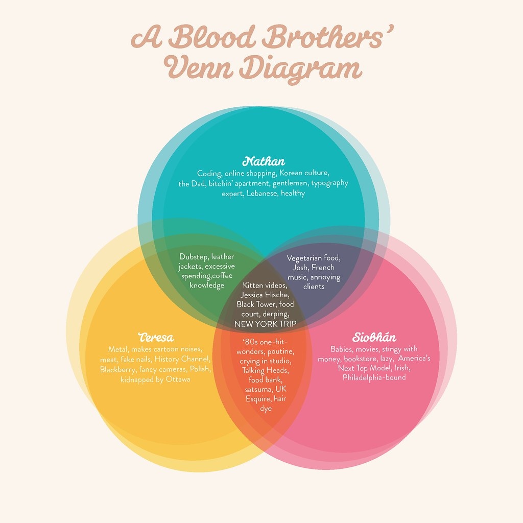 blood brothers 39 venn diagram my friends and i thought it. Black Bedroom Furniture Sets. Home Design Ideas