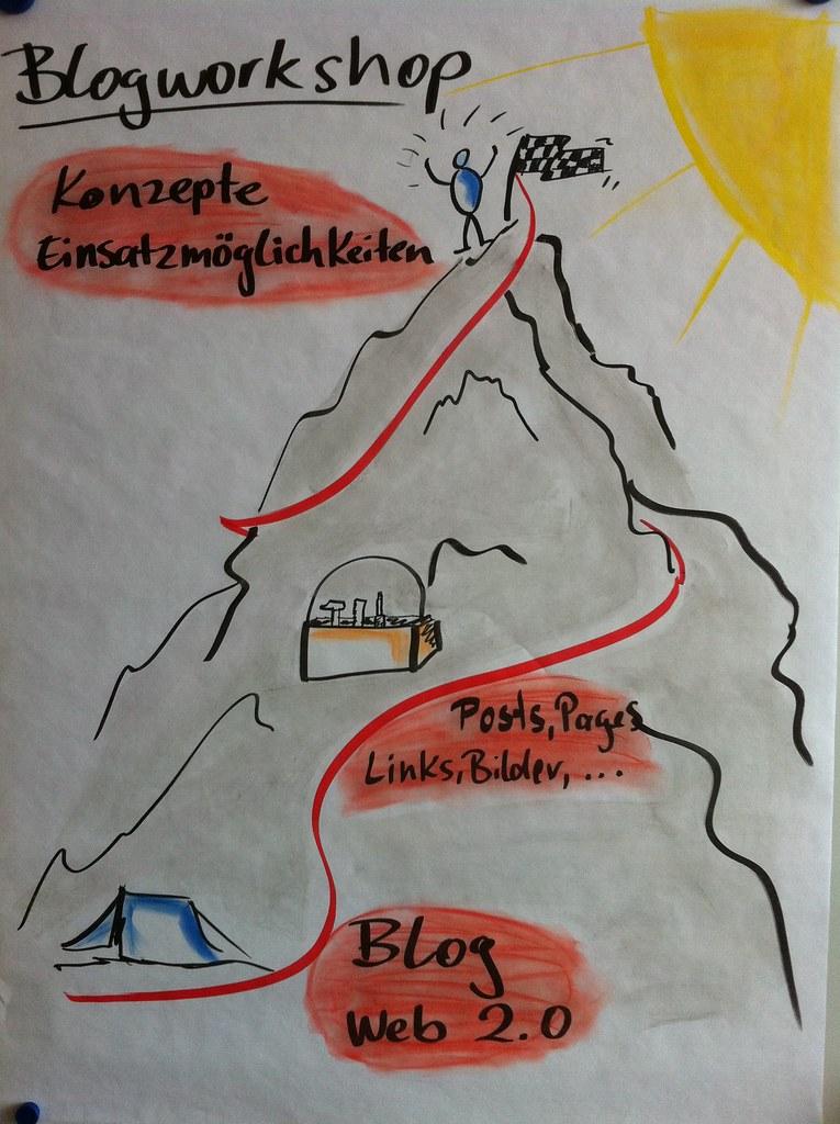Lernlandkarte Blogworkshop | Ralf Appelt | Flickr