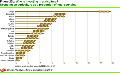 Who is investing in agriculture? | by Oxfam International