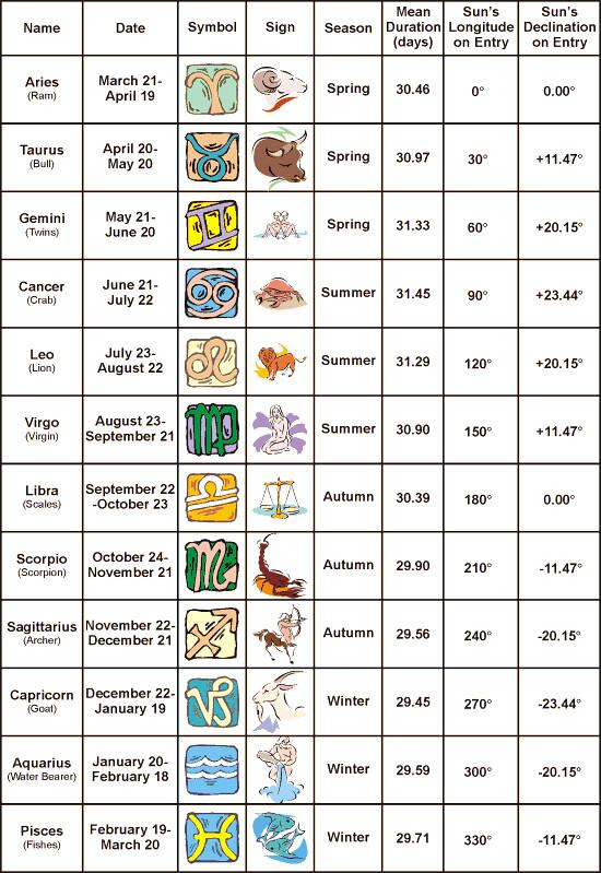 zodiac signs dates kontaktannonser gratis