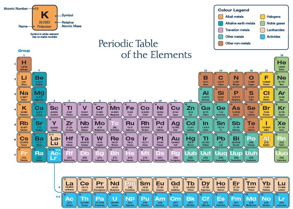 periodic table metal non metal and metalloids on the periodic table of elements periodictable3 - Periodic Table Of Elements Metal Non Metal Metalloids
