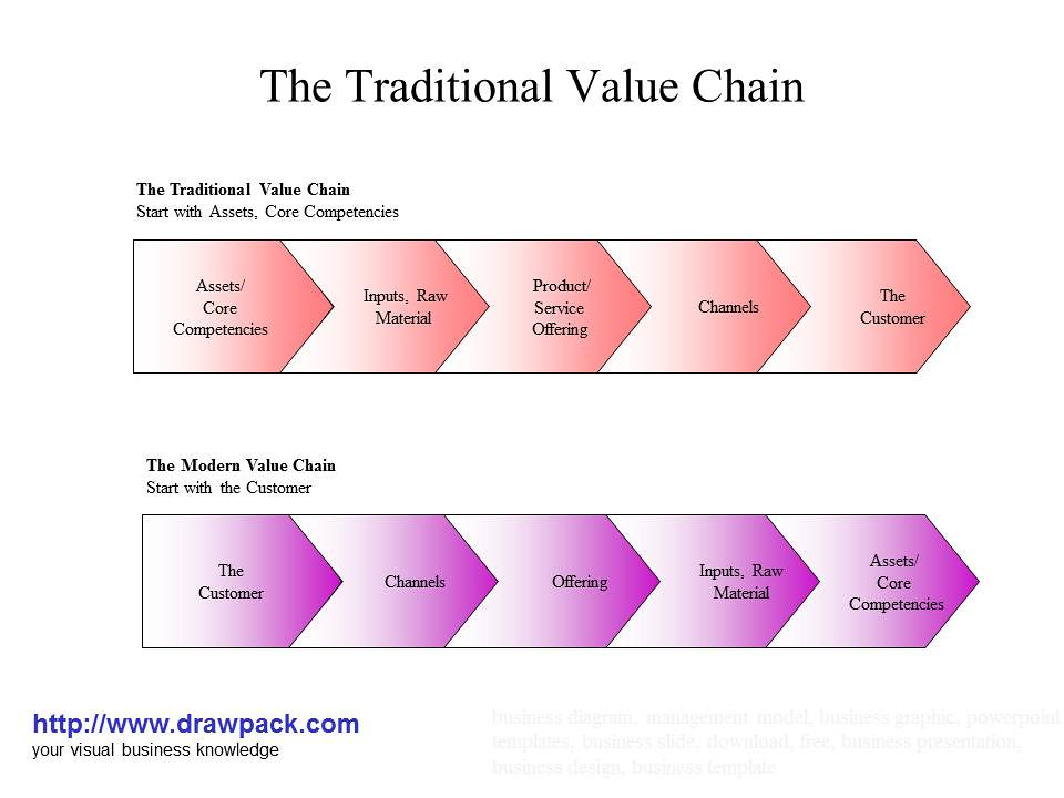 how to draw value chain diagram