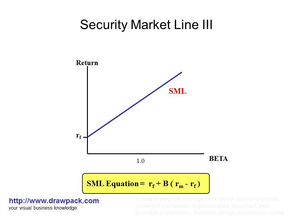 Security Market Line III    diagram      Business diagrams and