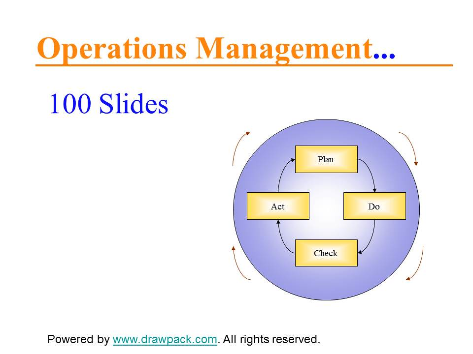 operation management models Operations management these attempts include: trade-off theory (skinner, 1969), the process-product matrix (hayes and wheelwright, 1979), the customer-contact model.