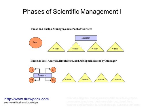 The Relevance of Scientific Management and Equity Theory in