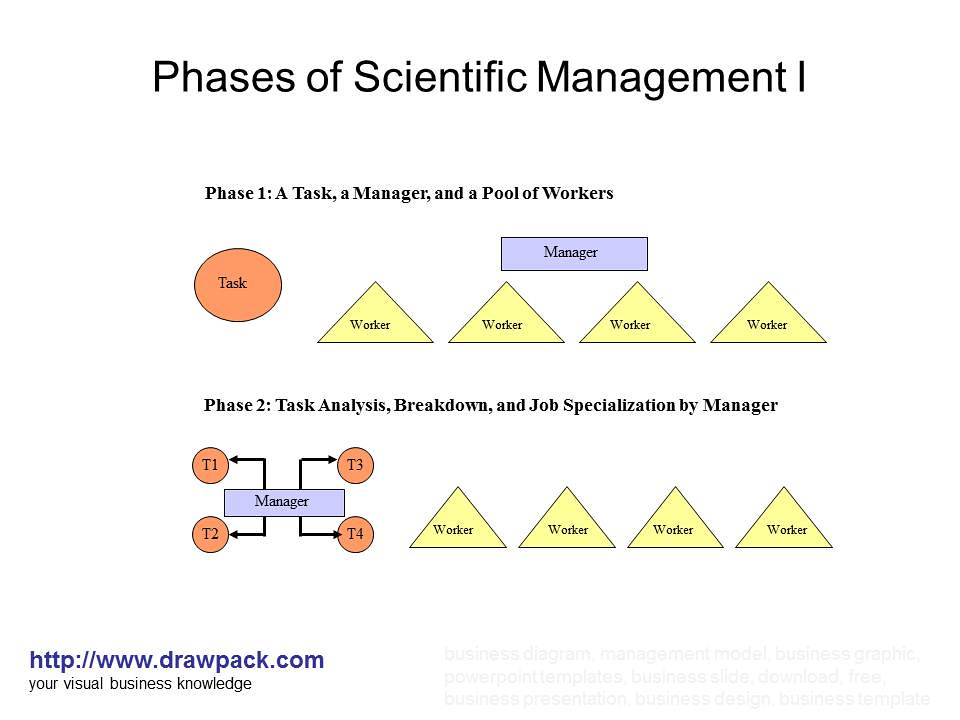 fw taylor theory ppt F w taylor, learn about the life and work of one of the pioneers of the scientific approach to management.