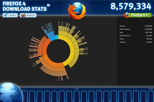 glow.mozilla.org - Download Stats | by Ryan Snyder