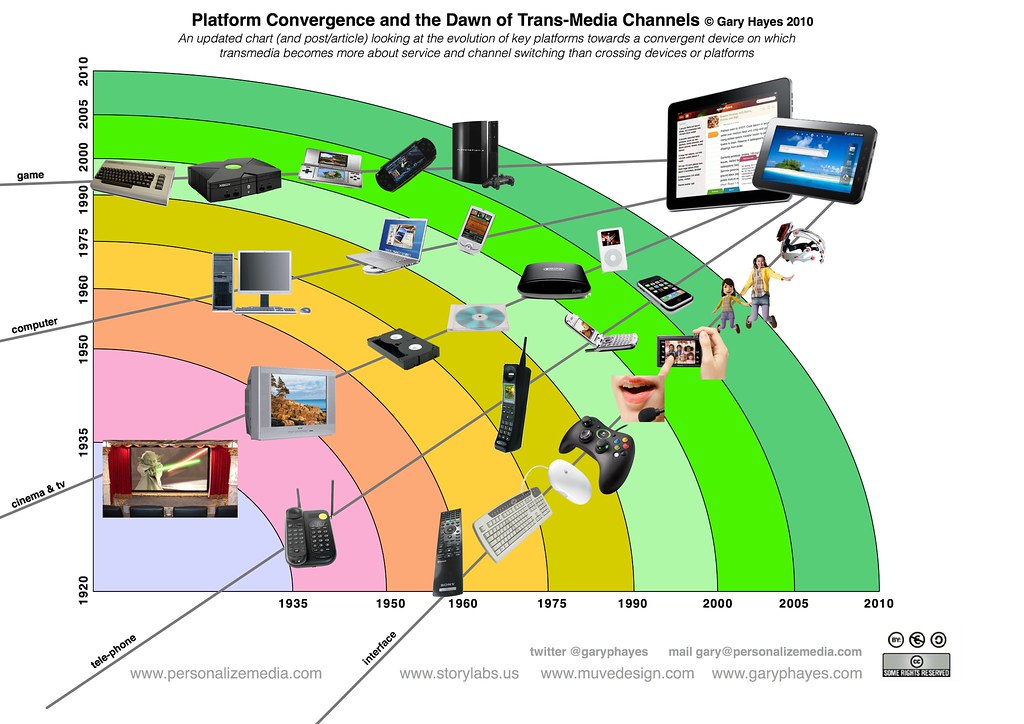 convergence and media technology Process by which telecommunications, information technology and the media technological convergence has both a technical and a functional side.