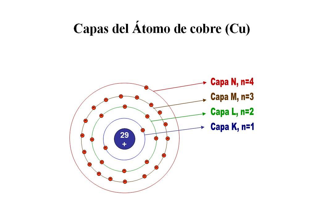 Capas del Átomo de cobre | Se ve un dibujo del átomo de cobr ...