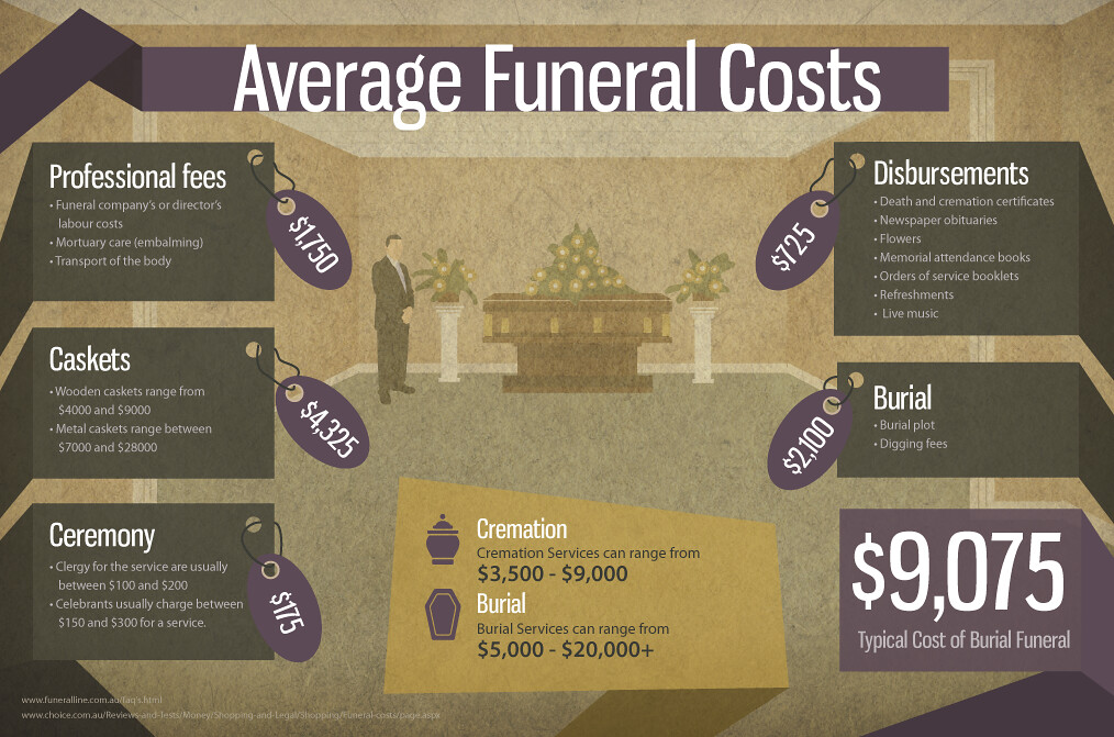 INFOGRAPHIC - Average Funeral Costs | Please feel free to ...