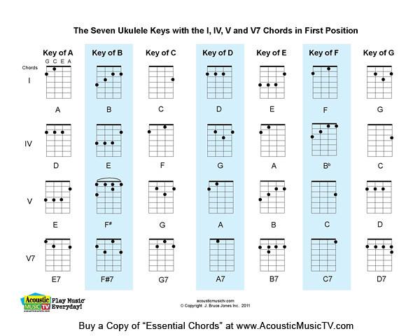 Essential Chords, 7 Major Ukulele Keys : The Seven Ukulele Ku2026 : Flickr