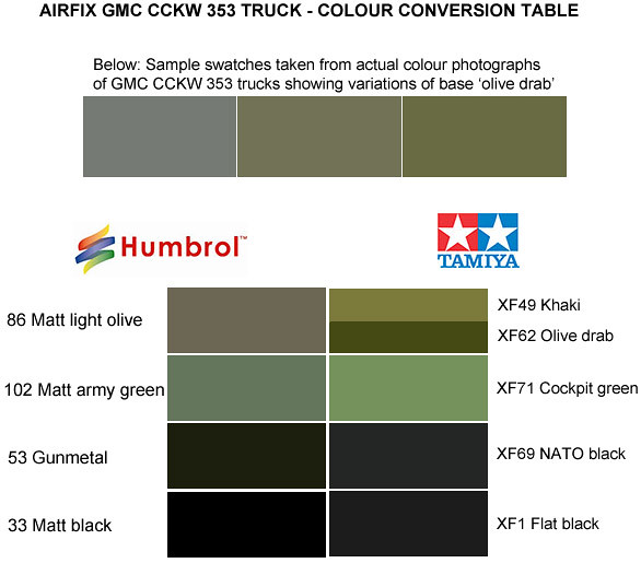 Airfix Gmc Cairfix Cckw 353 Truck Colour Conversion Tabl