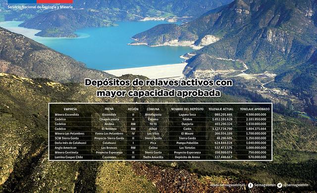 Depósitos de relaves con mayor capacidad aprobada en Chile.