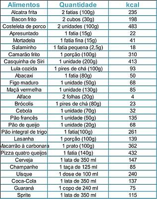 Tabela de calorias alimentos carolina ritter ribeiro flickr - Calorias que tienen los alimentos ...