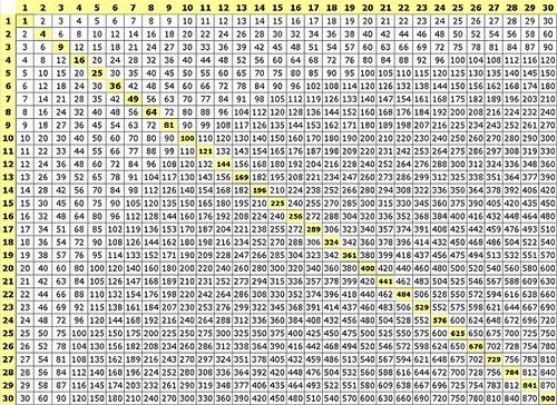 multiplication-table-30x30 | Flickr - Photo Sharing!