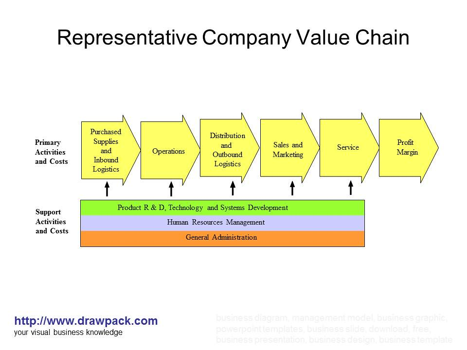 carnival corporation value chain Enterprise value captures the cost of an entire business, including debt and equity it is a sum of claims of all preferred shareholders, debt holders, security holders, common equity holders, and minority shareholders - unlike market cap, which only captures the total value of common equity securities.